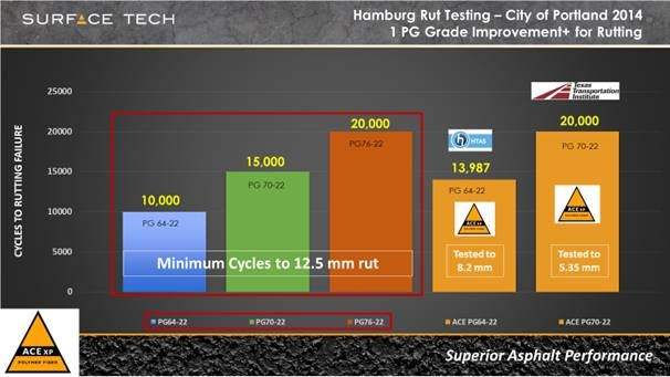 Fig. 1 - Hamburg Wheel Tracker (HWT) Test Example: